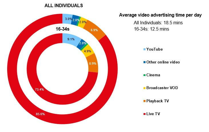 TV Ad Viewing | TVAdvertising.co.uk