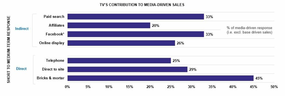 How TV advertising helps your other advertising | TVAdvertising.co.uk